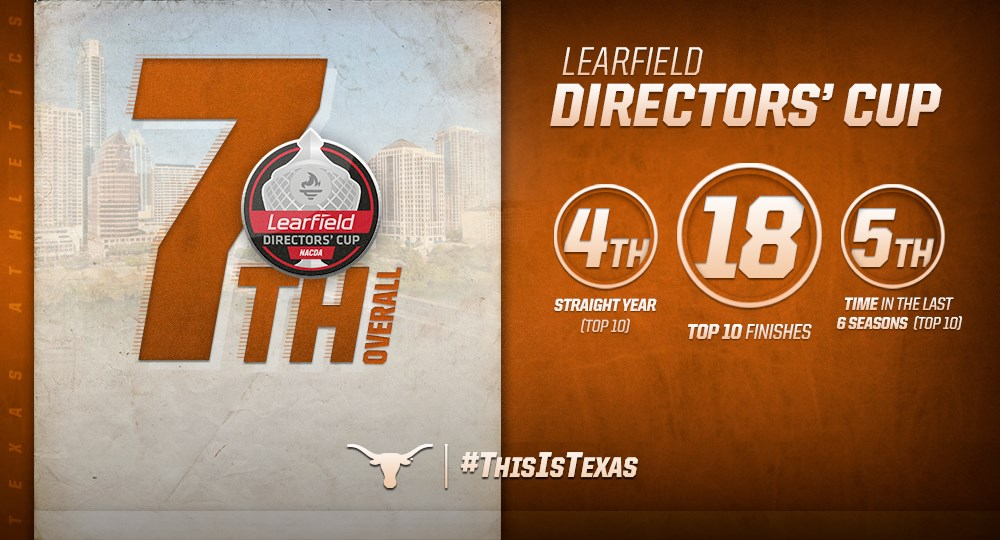 Texas Athletics ranks seventh in final Division I Learfield